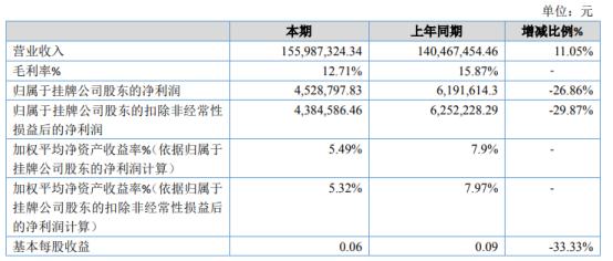 四川永强2020年净利下滑26.86% 本期增加项目垫支工程