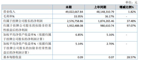 三利达2020年净利增长37.48% 弓箭收入大幅上升