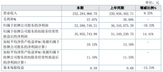 浙江大农2020年净利下滑10.33% 美元贬值产生汇兑损失