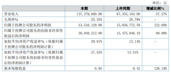 金磊建材2020年净利增长122.6% 出售长期股权投资增加投资收益