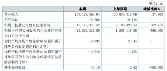 亚茂光电2020年亏损1017.23万 研发费用同比例增加