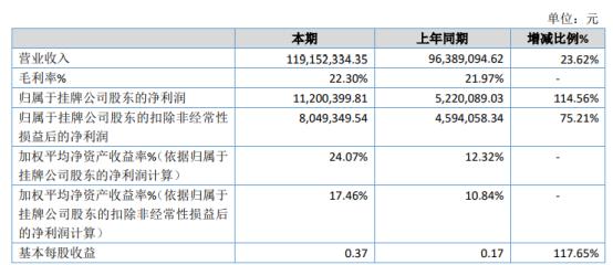 腾远股份2020年净利增长114.56% 销售扩大