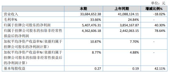 益方田园2020年净利增长40.3% 营业成本减少
