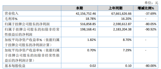 亚泽股份2020年净利下滑80.05% 订单量下降