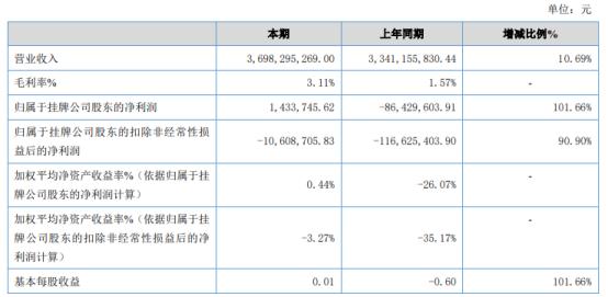银丰棉花2020年净利143.37万 其他收益增加