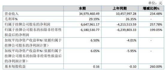 斯达科技2020年净利664.8万 光电行业下游产品需求增加