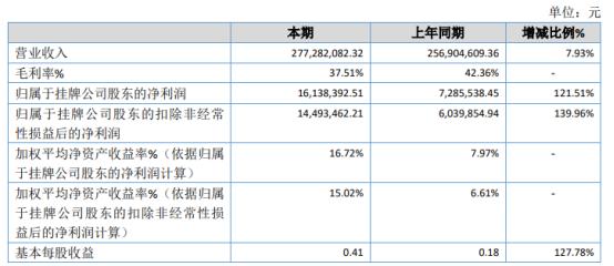 绿伞化学2020年净利增长121.51% 个人洁护系列产品销售量增加