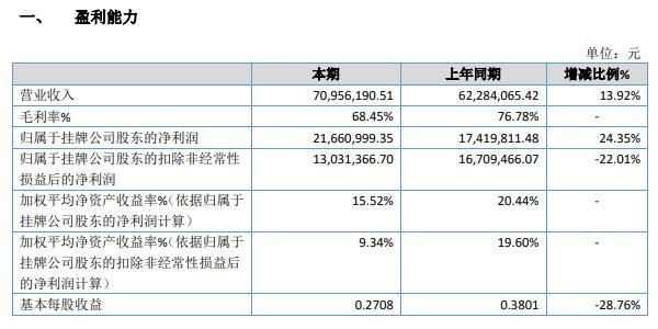和隆优化2020年净利增长24.35% 其他收益大幅增加