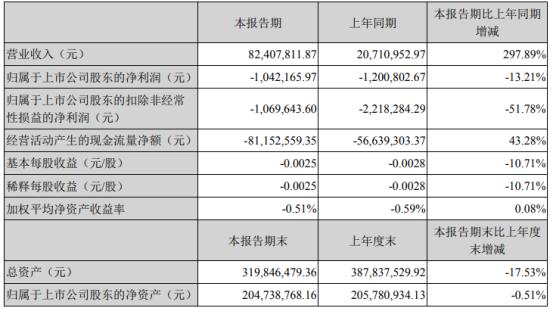 恒立实业2021年第一季度亏损104.22万 本期大宗贸易恢复正常
