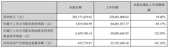 南风化工2021年第一季度净利501.95万 较上年同期下滑94.17%