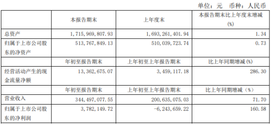 凤凰光学2021年第一季度净利378.21万 订单增加