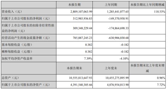 沈阳化工2021年第一季度净利3.13亿 产品价格上涨