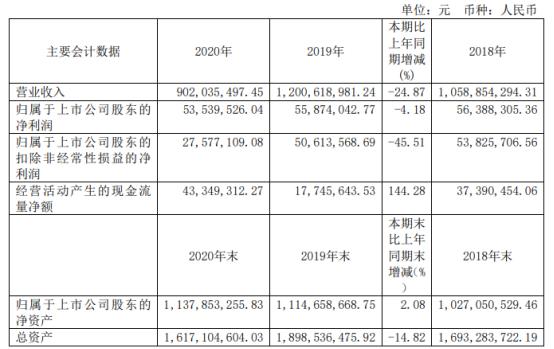 旭光电子2020年净利下滑4.18% 董事长刘卫东薪酬56.8万
