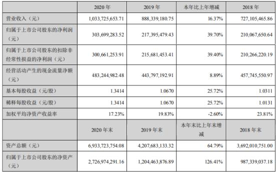 圣元环保2020年净利增长39.7% 董事长朱煜煊薪酬41.48万