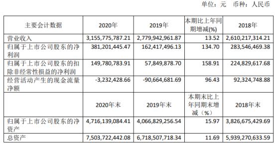 天通股份2020年净利增长134.7% 董事长潘建清薪酬72万