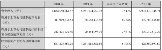 景兴纸业2020年净利增长65.34% 董事长朱在龙薪酬101.63万