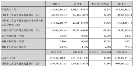 博实股份2020年净利增长32% 董事长邓喜军薪酬50.34万