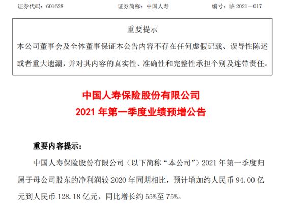 中国人寿2021年第一季度预计净利增长55%-75% 投资收益大幅增长
