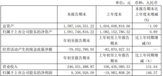 华立股份2021年第一季度净利930.69万 本期购买理财产品收益增长