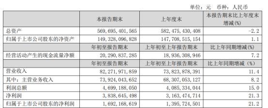 中国联通2021年第一季度净利增长21.2% 网间话务量上升