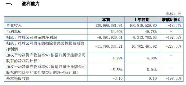 帝信科技2020年亏损909.19万 管理费用及研发费用增加