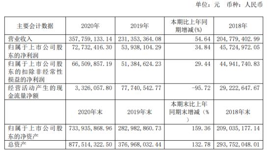 鼎通科技2020年净利增长34.84% 董事长王成海薪酬50万