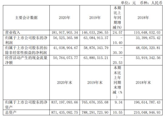 佰仁医疗2020年净利下滑10.4% 董事长金磊薪酬74.46万