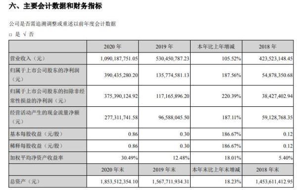 大立科技2020年净利增长187.56% 董事长庞惠民薪酬78.67万