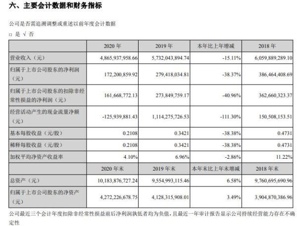 新野纺织2020年净利减少38.37% 董事长魏学柱薪酬39.88万