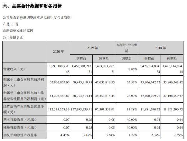闽发铝业2020年净利增长33.53% 总经理黄长远薪酬60万