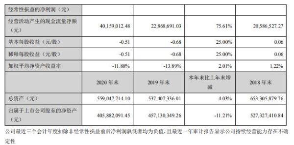 和科达2020年亏损5124.83万 董事长金文明薪酬26.5万
