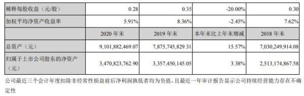 齐心集团2020年净利减少12.77% 董事长陈钦鹏薪酬89.91万