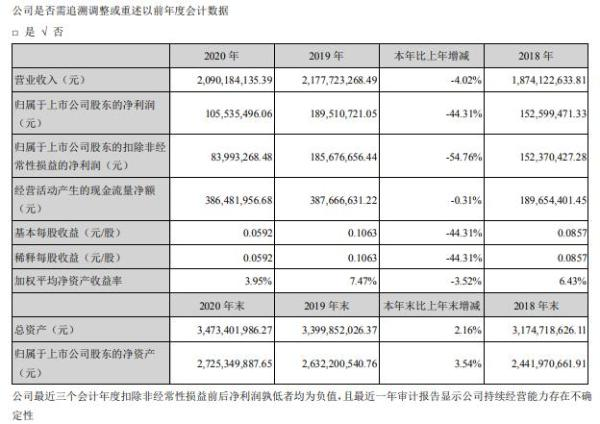 山东矿机2020年净利减少44.31% 董事长赵华涛薪酬43万