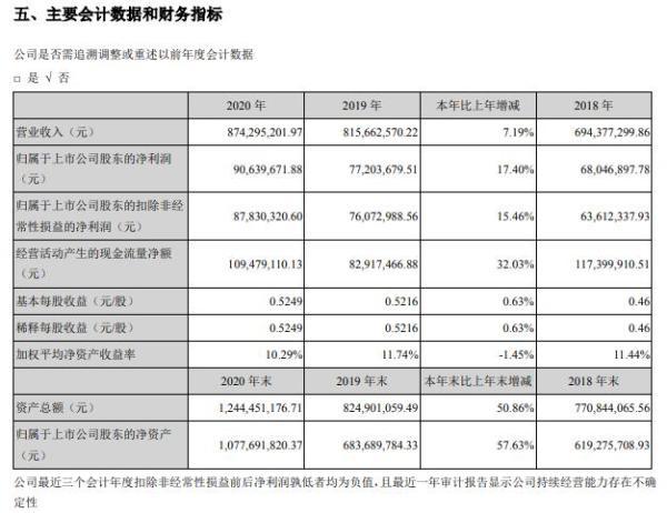 中船汉光2020年净利增长17.4% 总经理苏电礼薪酬18.07万