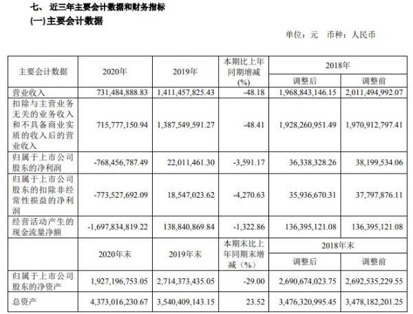 正源股份2020年亏损7.68亿 董事长何延龙薪酬229.17万