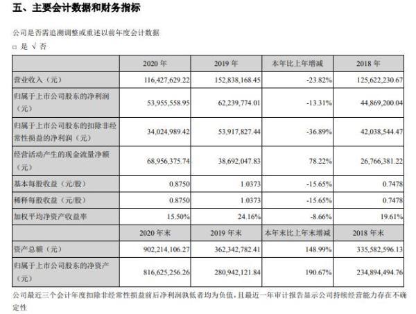 日月明2020年净利减少13.31% 董事长陶捷薪酬41.51万