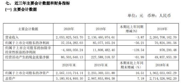 乐凯胶片2020年净利减少56.21% 董事长王洪泽薪酬73.52万