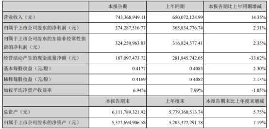 亿联网络2021年第一季度净利3.74亿 较上年同期增长2.31%