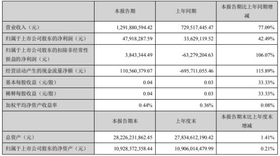国轩高科2021年第一季度净利4791.83万增长42.49% 本期销售增加