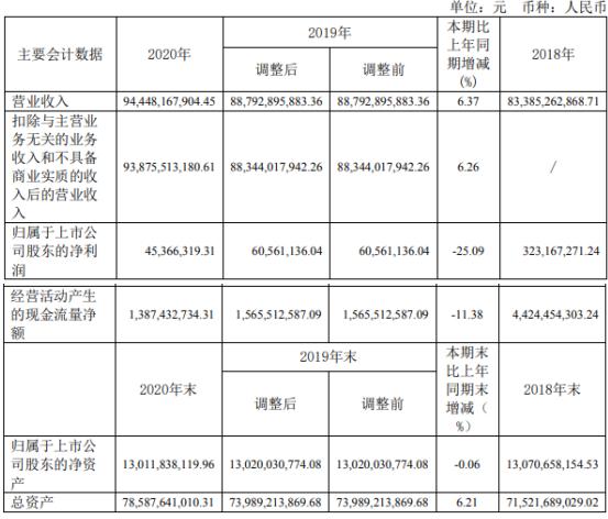 四川长虹2020年净利4537万下滑25% 总经理李伟薪酬81万