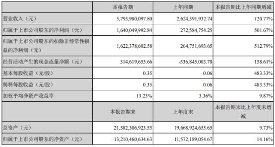 华峰化学2021年第一季度净利16.4亿增长501.67% 销量增加