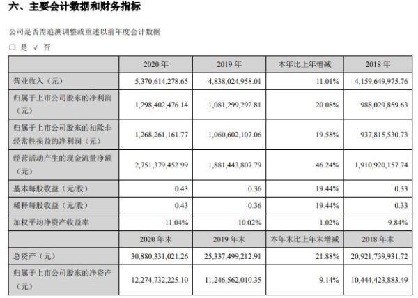 兴蓉环境2020年净利增长20% 董事兼总经理杨磊薪酬83万