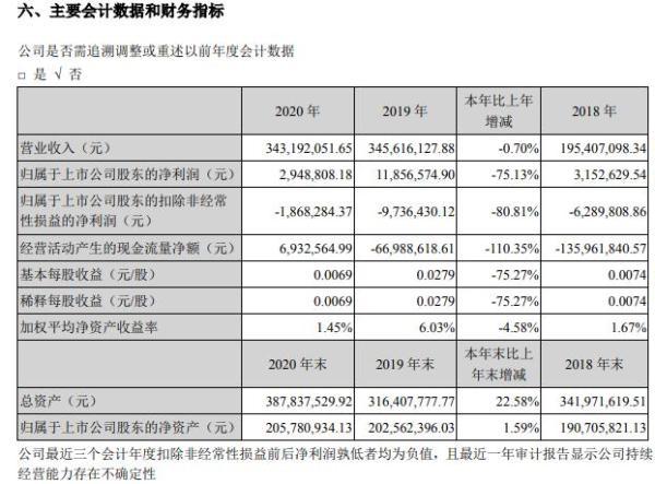 恒立实业2020年净利减少75% 董事长马伟进薪酬48.7万