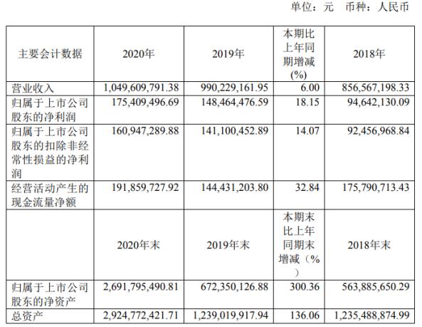 瑞联新材2020年净利增长18.15% 董事长刘晓春薪酬70万