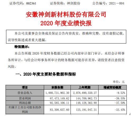神剑股份2020年度净利下滑33.45% 客户订单交付受阻