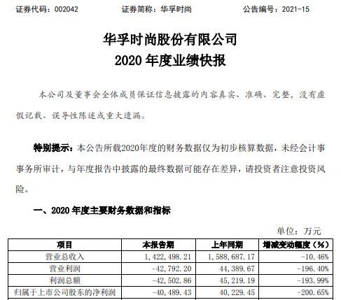 华孚时尚2020年度亏损4.05亿 海外客户订单减少