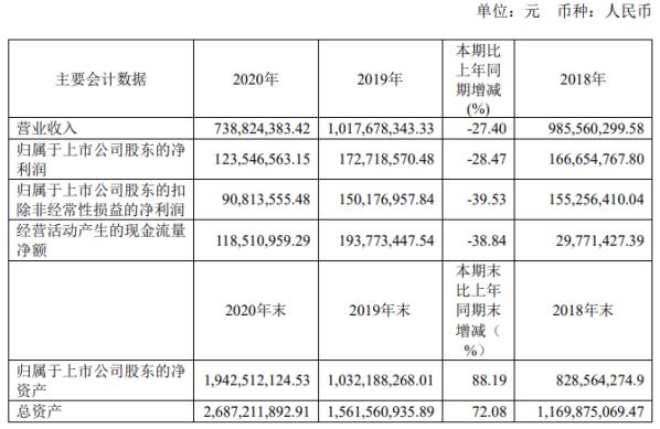 越剑智能2020年净利下滑28.47% 董事长孙剑华薪酬60万