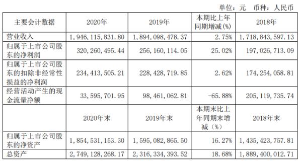 皇马科技2020年净利增长25.02% 董事长王伟松薪酬152.62万