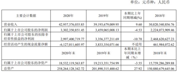 蓝光发展2020年净利下滑4.53% 董事长杨铿薪酬524.54万