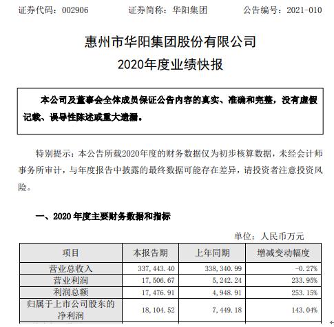 华阳集团2020年度净利增长143.04% 新产品出货量大幅增加